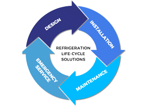 Refrigeration Life-Cycle Solutions