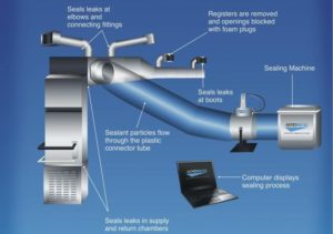 Commercial HVAC Aerosol process for ductwork