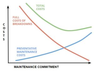 Commercial HVAC Preventative Maintenance Program - Cost vs Maintenance