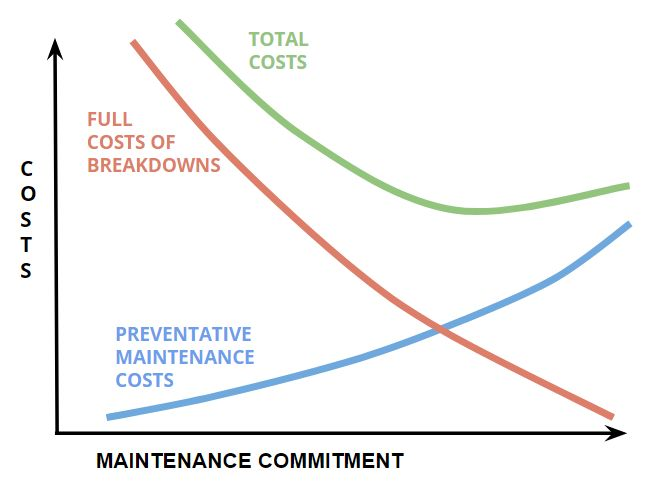 How To Use Data-Driven Information For Your Commercial HVAC Preventative Maintenance Program