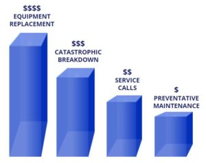 Commercial HVAC Preventative Maintenance Program - Cost Graph