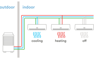 5 Reasons Why You Should Consider A Variable Refrigerant Flow HVAC System For Your Commercial Property or Office Space